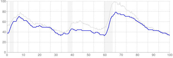 Maryland monthly unemployment rate chart from 1990 to January 2020
